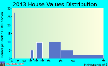 Bay View home values distribution