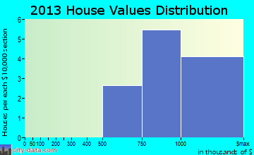 Beaux Arts Village home values distribution