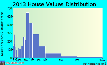Bellingham home values distribution
