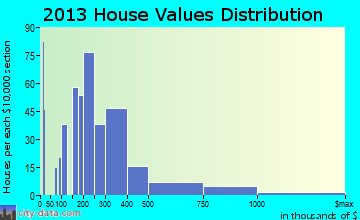 Blaine home values distribution