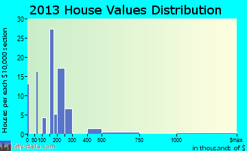 Brady home values distribution