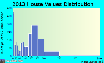 Bothell home values distribution