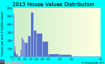 Bremerton home values distribution