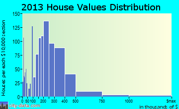 Bryn Mawr-Skyway home values distribution