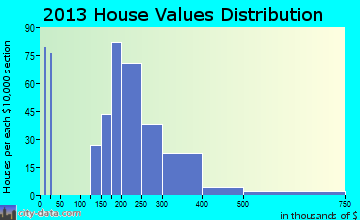 Buckley home values distribution