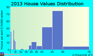 Alondra Park home values distribution