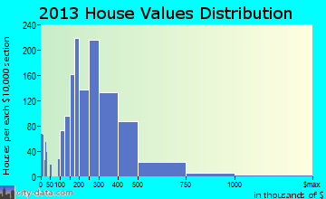 Camas home values distribution