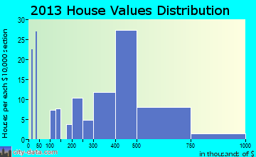 Cathcart home values distribution