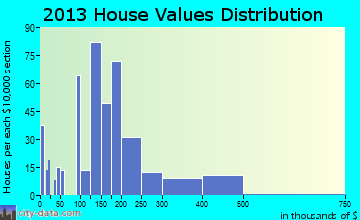 Central Park home values distribution