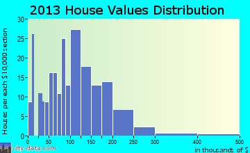Locust Fork home values distribution