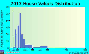 Chewelah home values distribution