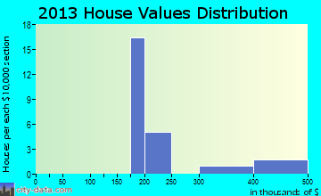 Chinook home values distribution