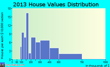 Clear Lake home values distribution