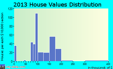 Connell home values distribution