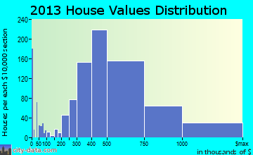 Altadena home values distribution
