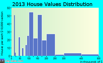 Dallesport home values distribution