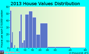 Darrington home values distribution