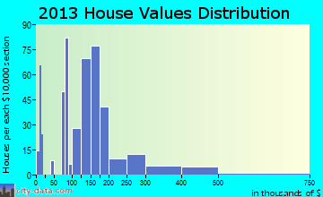 Deer Park home values distribution