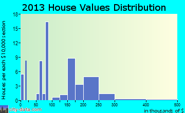 Dixie home values distribution
