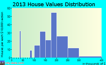 Dollar Corner home values distribution