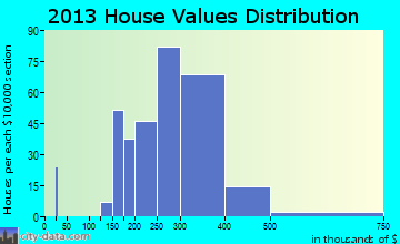 DuPont home values distribution