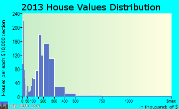 East Wenatchee home values distribution