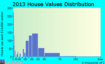 East Renton Highlands home values distribution