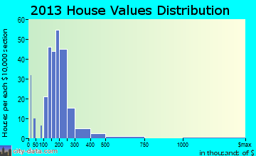 Eatonville home values distribution