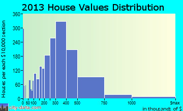 Edmonds home values distribution