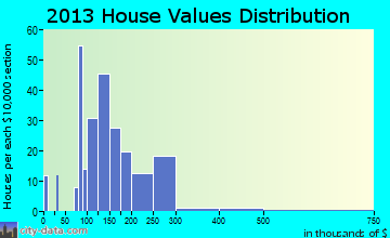 Electric City home values distribution