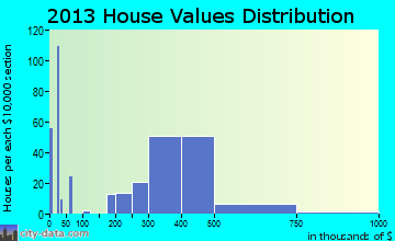 Alum Rock home values distribution