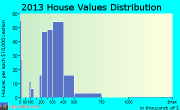 Esperance home values distribution