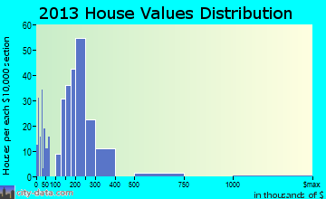 Everson home values distribution