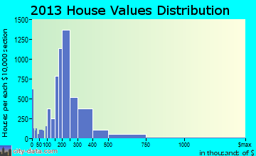 Everett home values distribution