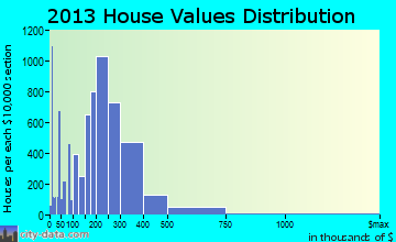 Federal Way home values distribution