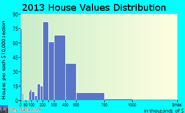 Felida home values distribution