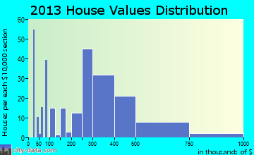 Amesti home values distribution