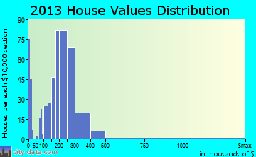 Fife home values distribution