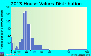 Five Corners home values distribution