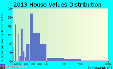 Friday Harbor home values distribution