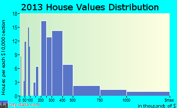 Freeland home values distribution