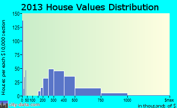 Gig Harbor home values distribution