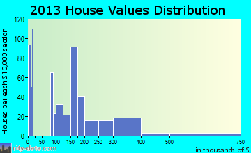 Gleed home values distribution
