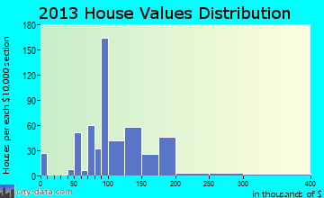 Goldendale home values distribution