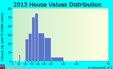 Granite Falls home values distribution
