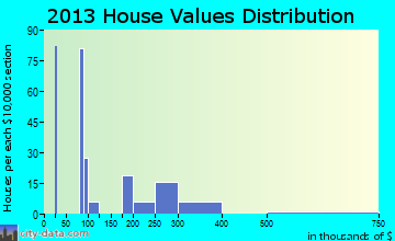Grayland home values distribution