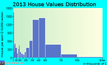 Anaheim home values distribution