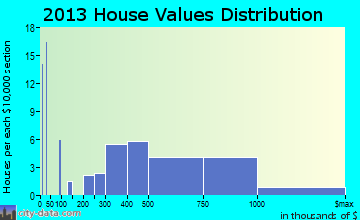 Angwin home values distribution