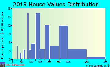 Ilwaco home values distribution