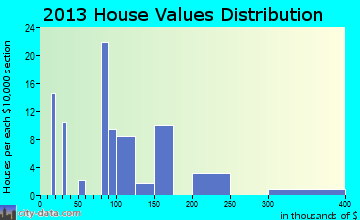 Inchelium home values distribution